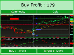 Gold Mcx Technical Analysis Buy And Sell Signal Software