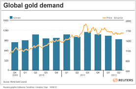 Global Gold Demand Chart Tradeplacer Real Time Marketplace Auction To Buy And