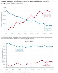 Ne Chart That Shows How Much Worse Income Inequality Is In