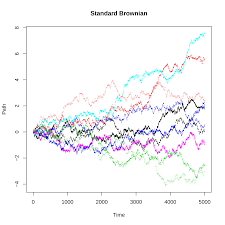 Monte Carlo Simulation In R With Focus On Option Pricing
