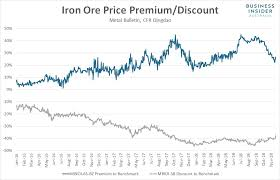 Steel Prices 2018 Chart Iron Ore Prices Are Tumbling Even Faster Business Insider