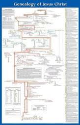 Genealogy Of Jesus Chart Genealogy Of Jesus Christ Hendrickson Rose Publishing