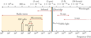 15 1 The Electromagnetic Spectrum Texas Gateway