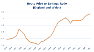 London Property Prices Chart Why Uk Property Prices Could Stay Flat For 20 Years Uk