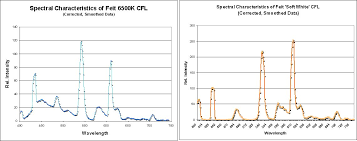 Cfl Spectrum Chart Measuring The Spectral Characteristics Of A Light Therapy Lamp