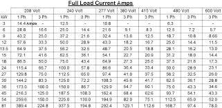 Motor Amperage Chart 4160v Motor Amperage Calculator Inspirational Interior