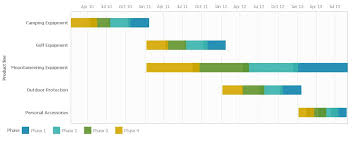 Gantt Charts Using Cognos 10 2 1 Rave Technology Ironside