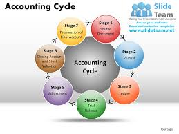 best ideas about what is accounting cycle online accounting cycle powerpoint presentation slides ppt templates by slideteam