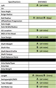 Driver Head Weight Chart The Club House Eries Golf Club Mechanic