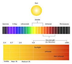 Infrared Light Spectrum Wavelength Chart Far Infrared Sauna Doctorstan Com