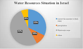 Water Resources Chart Strategies To Reduce Water Scarcity