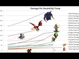 Clash Of Clans Troop Chart Clash Of Clans Dps Chart Android Oyun Apk Indir
