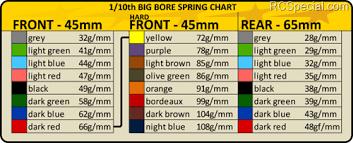 Durango 1 10 Big Bore Spring Charts Electrics Radio