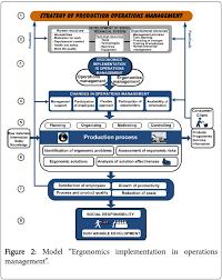 strategic model for ergonomics implementation in operations  ergonomics ergonomics implementation