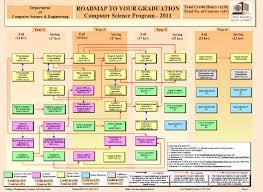 Prerequisite Flowchart Qatar University