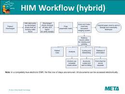 Health Information Management Overview