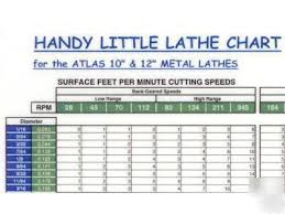 Wall Chart For Metal Lathe Milling Machine Myford Etc