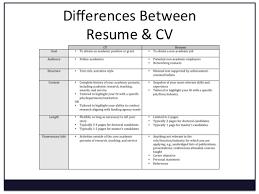 What Is A Curriculum Vitae How To Write A CV Resume Template metro cv  original jpg