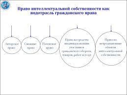 Интеллектуальная собственность реферат курсовая работа диплом  Курсовые работы по интеллектуальной собственности