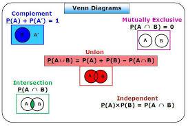 Probability Of A Given B Venn Diagram Probability Venn Diagrams Teaching Math Math Intervention