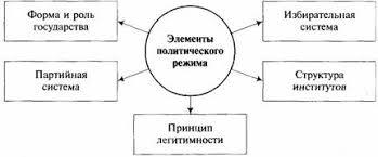 Политико государственный режим курсовая achinskavto Политико государственный режим курсовая