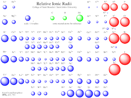 Relative Ionic Radii From Employees Csbsju Edu Teaching