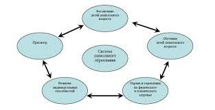 Анализ современной системы дошкольных организаций в Республике  Система дошкольного образования