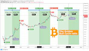 Lihat chart market cap btc dominance, % (calculated by tradingview) live untuk melacak perubahan harga terbaru. Bitcoin The Golden 51 49 Ratio 600 Days Of Bull Market Left For Bitstamp Btcusd By Tradingshot Tradingview