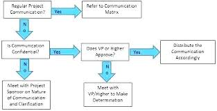 Download Flow Chart Template