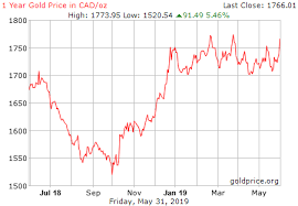 Gold In Dollar Chart Gold Price History