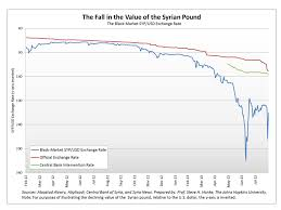 Syrian Pound To Usd Chart Syrian Pound Exchange Rate Gbpusdchart Com