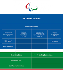 Doe Office Of Science Org Chart Operational Structure International Paralympic Committee