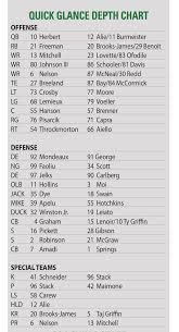 Oregon Ducks Football Roster Depth Chart Amadi And Winston Jr Move Into Starting Lineup Nbc Sports
