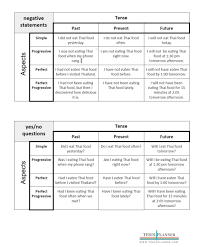 English Verb Tenses And Aspects Handout Tesol Planner