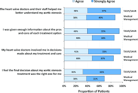 Decision Making Charts And Diagrams Quality Of Knowledge Transfer Patient Engagement And