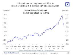 Stock Market Chart 2018 Heres How Relatively Small This Stock Market Pullback