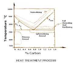Heat Treatment Chart Heat Treatments Softening Annealing
