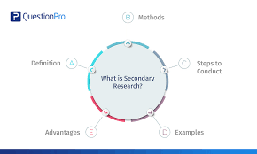 The importance of explaining the methodology in a research paper or an essay is that it imparts clarity.methodology is just between you and your sources, it is the approach adopted in preparing the paper. Secondary Research Definition Methods And Examples Questionpro