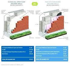 diy spray foam insulation attic kits canada kit