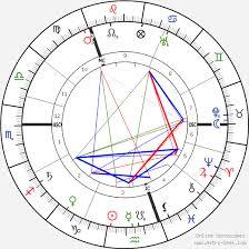 Grigori Rasputin Birth Chart Horoscope Date Of Birth Astro