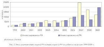 Реферат Международная миграция капитала com Банк  Международная миграция капитала