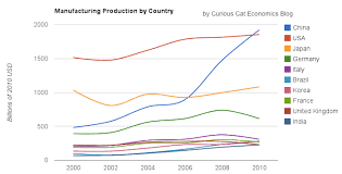 Manufacturing Output Chart Of Manufacturing Output From 2000 To 2010 By Country
