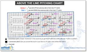 The Pitching Chart The Champions Use Softball Excellence