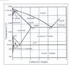 Heat Treatment Chart Post Weld Heat Treatment Stress Relieving Material