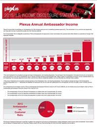 Plexus Ambassador Pay Chart Plexus Ambassador Income Statement Www