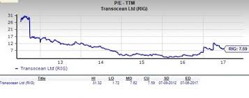 Should Value Investors Pick Transocean Rig Stock Now