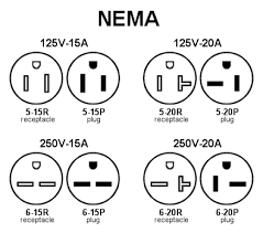 happywoodworking com Nema 5 20r Outlet Diagram if you didn't realize this already, you will notice that a 5 15p plug will fit into either a 5 15r or a 5 20r receptical, but a 5 20p plug will only fit in NEMA 5 -15R Outlet