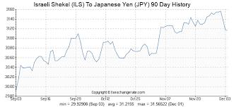 Yen History Chart Israeli Shekel Ils To Japanese Yen Jpy Exchange Rates