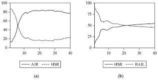 impacts of high sd rail