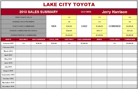 Sales Tracking Chart Sales Commission Tracking Spreadsheet Excel Spreadsheet